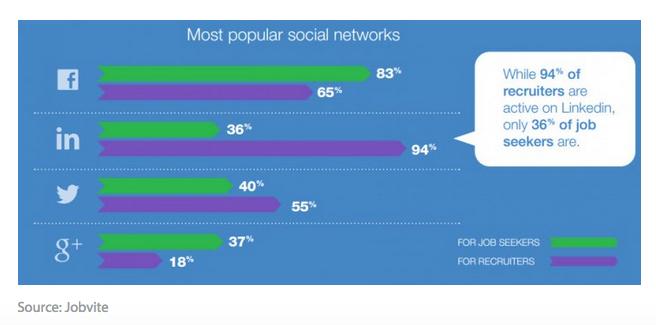 medias sociaux plus populaires